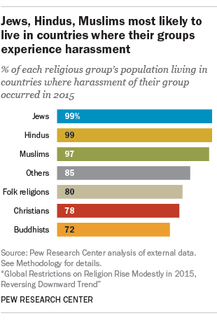 Christians Faced Widespread Harassment In But Mostly In - How many hindus in the world