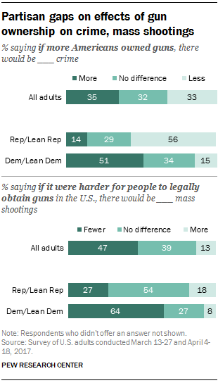 Partisan gaps on effects of gun ownership on crime, mass shootings