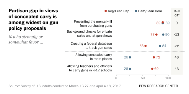 Bipartisan support for some gun proposals, stark partisan divisions on many others