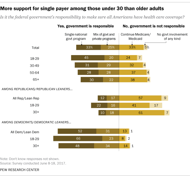 More support for single payer among those under 30 than older adults