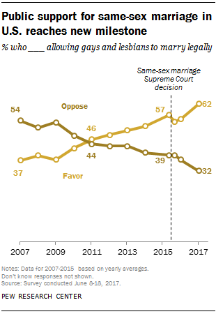 facts about same sex marriage pew research center in 2007 americans opposed legalizing same sex marriage by a margin of 54% to 37% a new pew research center survey finds that