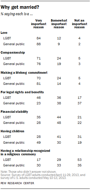 facts about same sex marriage pew research center 4 just like the general public americans who identify as lesbian gay bisexual or transgender lgbt are most likely to cite love as a very important