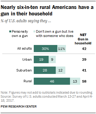 Nearly six-in-ten rural Americans have a gun in their household
