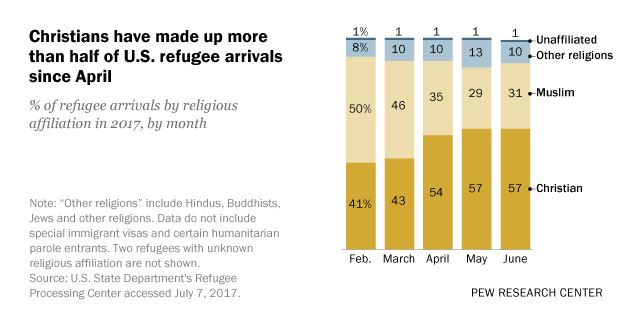 Christians outnumbered Muslims among refugee arrivals in the first five months of Trump's presidency, while in Obama's final fiscal year, most were Muslims.