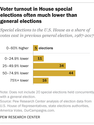 Voter turnout in U.S. House special elections often much lower than general elections