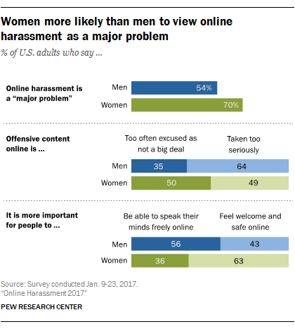 Women more likely than men to view online harassment as a major problem