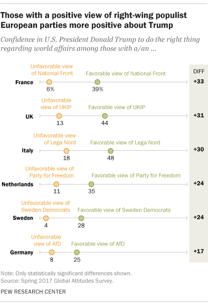 Those with a positive view of right-wing populist European parties more positive about Trump