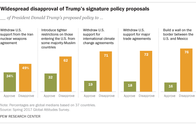Widespread disapproval of Trump's signature policy proposals