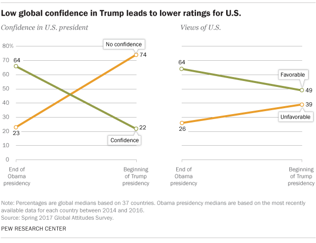 Low global confidence in Trump leads to lower ratings for U.S.