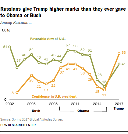 Russians give Trump higher marks than they ever gave to Obama or Bush