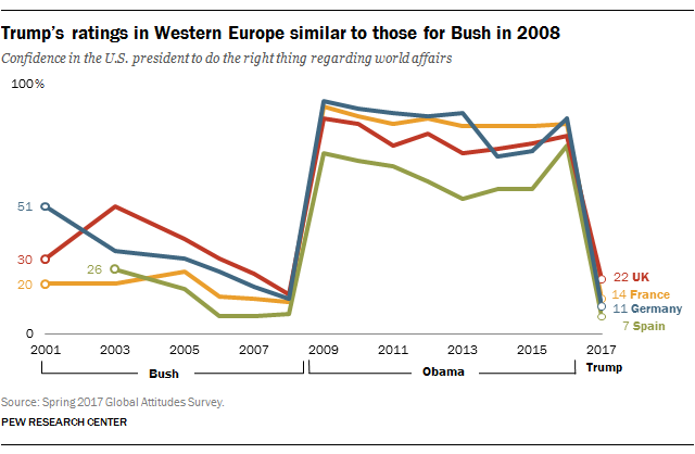 Trump's ratings in Western Europe similar to those for Bush in 2008