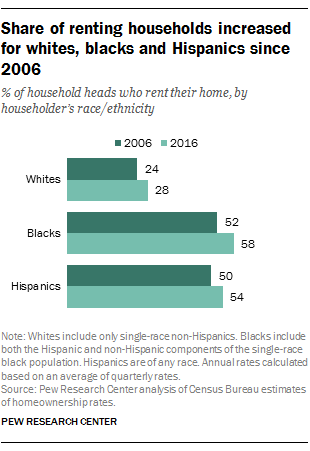 Share of renting households increased for whites, blacks and Hispanics since 2006