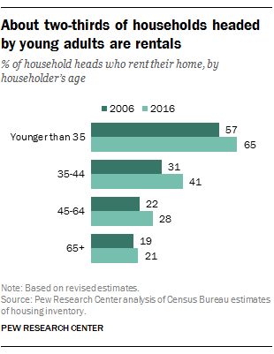 About two-thirds of households headed by young adults are rentals