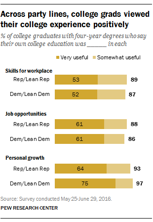 Across party lines, college grads viewed their college experience positively