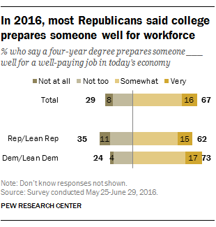 In 2016, most Republicans said college prepared someone well for workforce