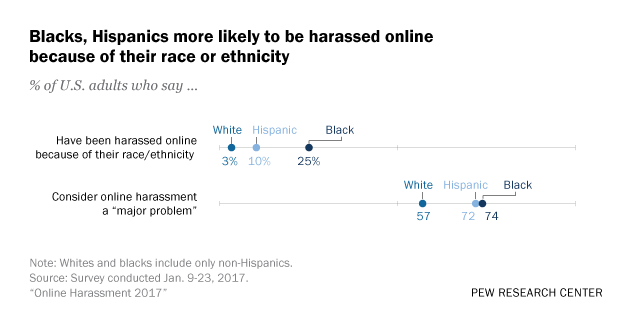 1 in 4 black Americans have faced online harassment because of their race or ethnicity