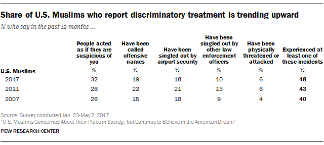 Share of U.S. Muslims who report discriminatory treatment is trending upward