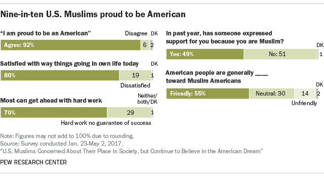 Nine-in-ten U.S. Muslims proud to be American