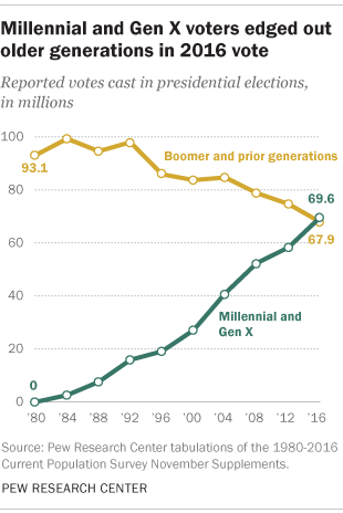 Millennial and Gen X voters edged out older generations in 2016 vote