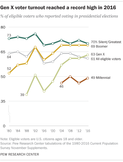 Gen X voter turnout reached a record high in 2016