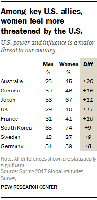 Among key U.S. allies, women feel more threatened by the U.S.