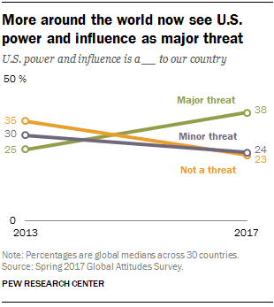 More around the world now see U.S. power and influence as major threat