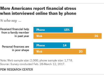 More Americans report financial stress when interviewed online than by phone