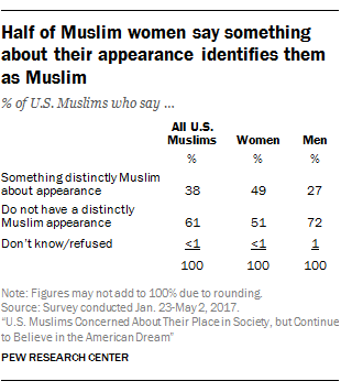 Half of Muslim women say something about their appearance identifies them as Muslim