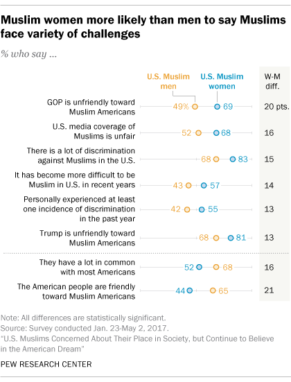 Muslim women more likely than men to say Muslims face variety of challenges