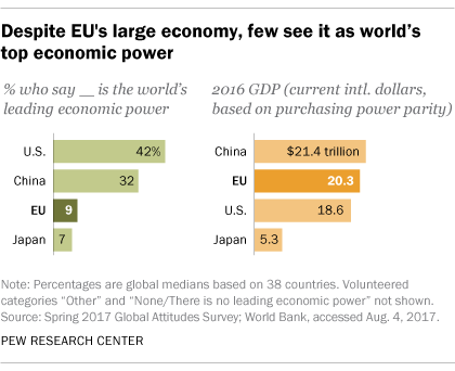Despite EU's large economy, few see it as world's top economic power