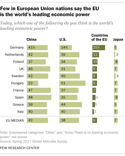 Few in European Union nations say the EU is the world's leading economic power