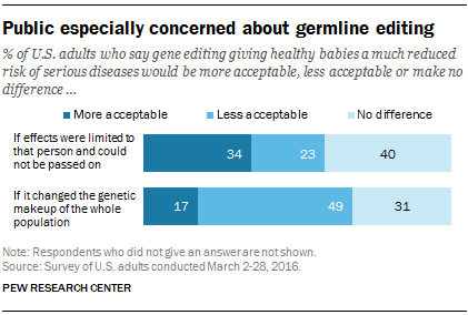 Public especially concerned about germline editing