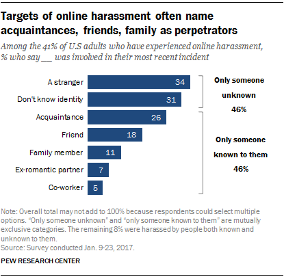 Targets of online harassment often name acquaintances, friends, family as perpetrators