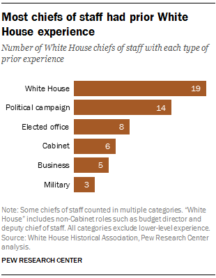 Most chiefs of staff had prior White House experience