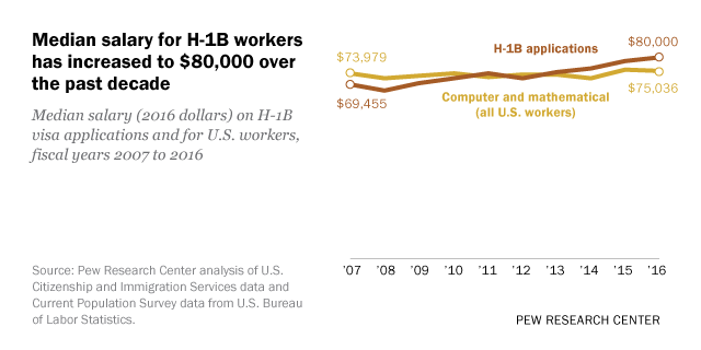 Median salary for H-1B workers has increased to $80,000 over the past decade