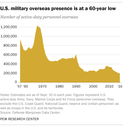Where are U.S. active-duty troops deployed? | Pew Research Center