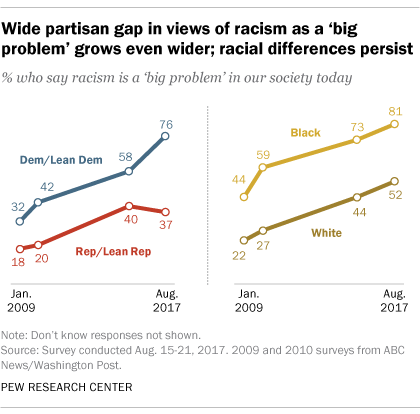 Wide partisan gap in views of racism as a 'big problem' grows even wider; racial differences persist