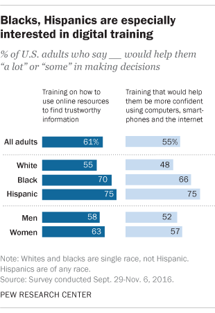 Blacks, Hispanics are especially interested in digital training