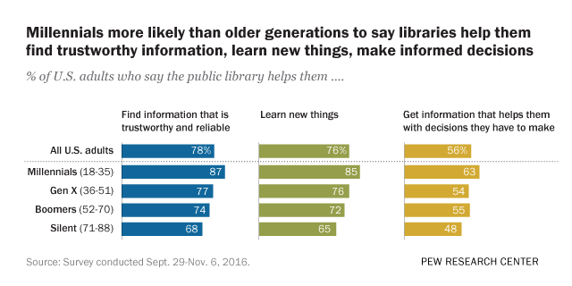 Most Americans – especially Millennials – say libraries can help them find reliable, trustworthy information