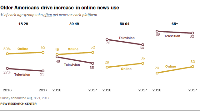 Older Americans drive increase in online news use