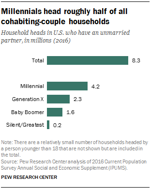 Millennials head roughly half of all cohabiting-couple households