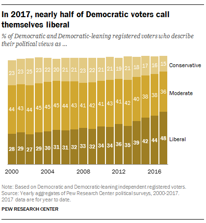 In 2017, nearly half of Democratic voters call themselves liberal