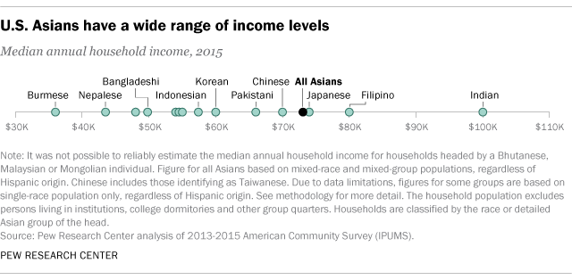 U.S. Asians have a wide range of income levels