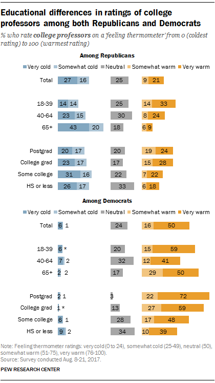Educational differences in ratings of college professors among both Republicans and Democrats