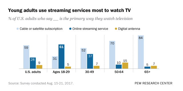 61 Of Young Adults In U S Watch Mainly Streaming Tv