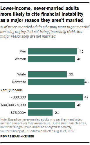 Lower-income, never-married adults more likely to cite financial instability as a major reason they aren't married