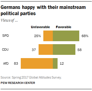 » Germans happy with their mainstream political parties