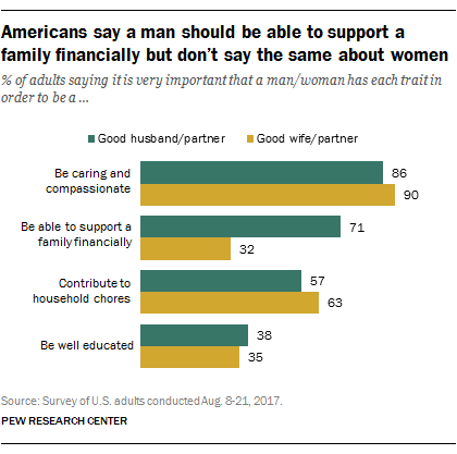 Americans say a man should be able to support a family financially but don't say the same about women