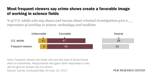 Shows and films about crime, medicine help foster a positive view of scientists, say many Americans