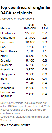 Top countries of origin for DACA recipients